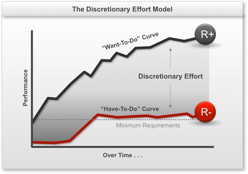 Discretionary Effort model