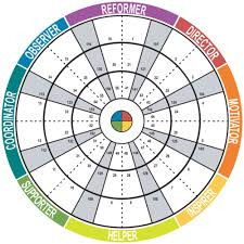 Insights Discovery 72 Point wheel