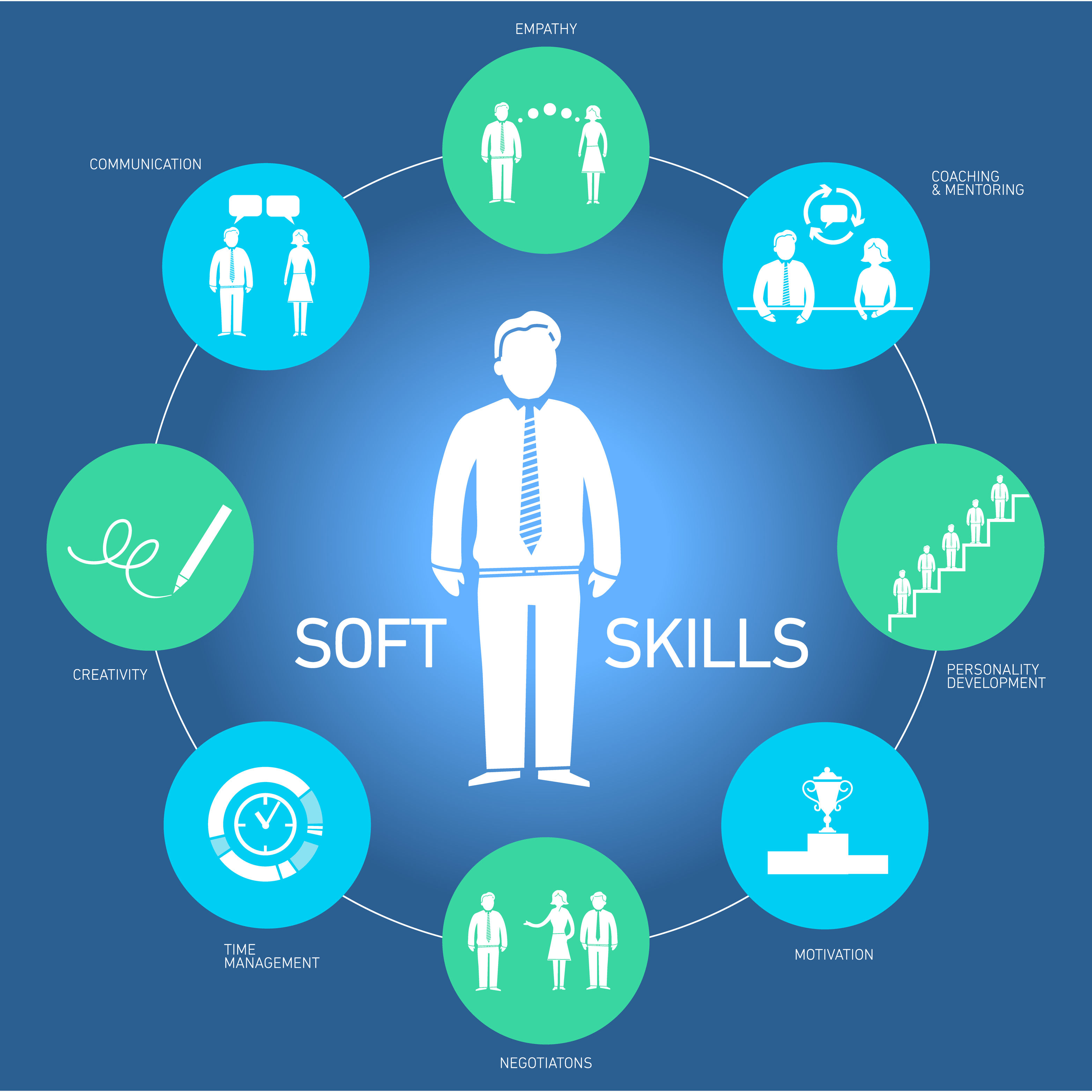 Soft Skills training courses
