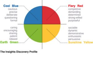 Insights Discovery characteristics of the colour energies
