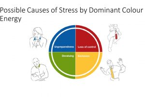 Insights Discovery stress